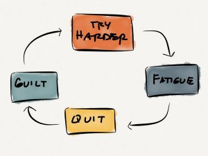 The Cycle of Guilt